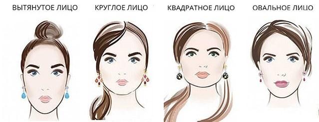 Тип лица: вытянутое, круглое, квадратное, овальное
