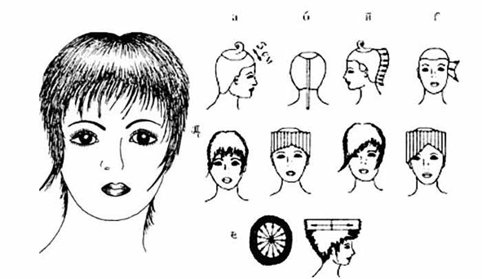Стрижка Итальянка схема выполнения на короткие волосы
